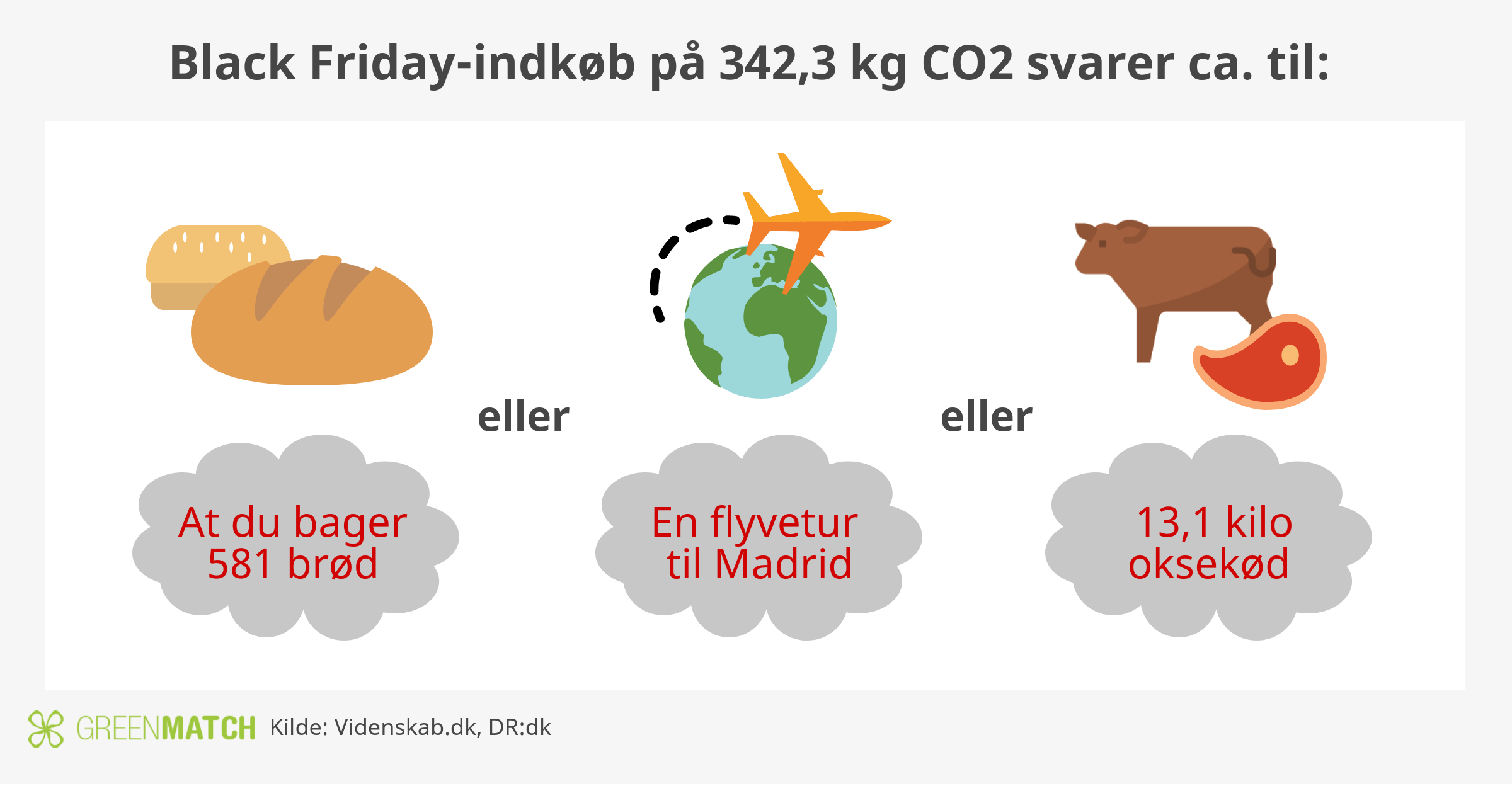 Så meget CO2 på Green Friday vol. 2.