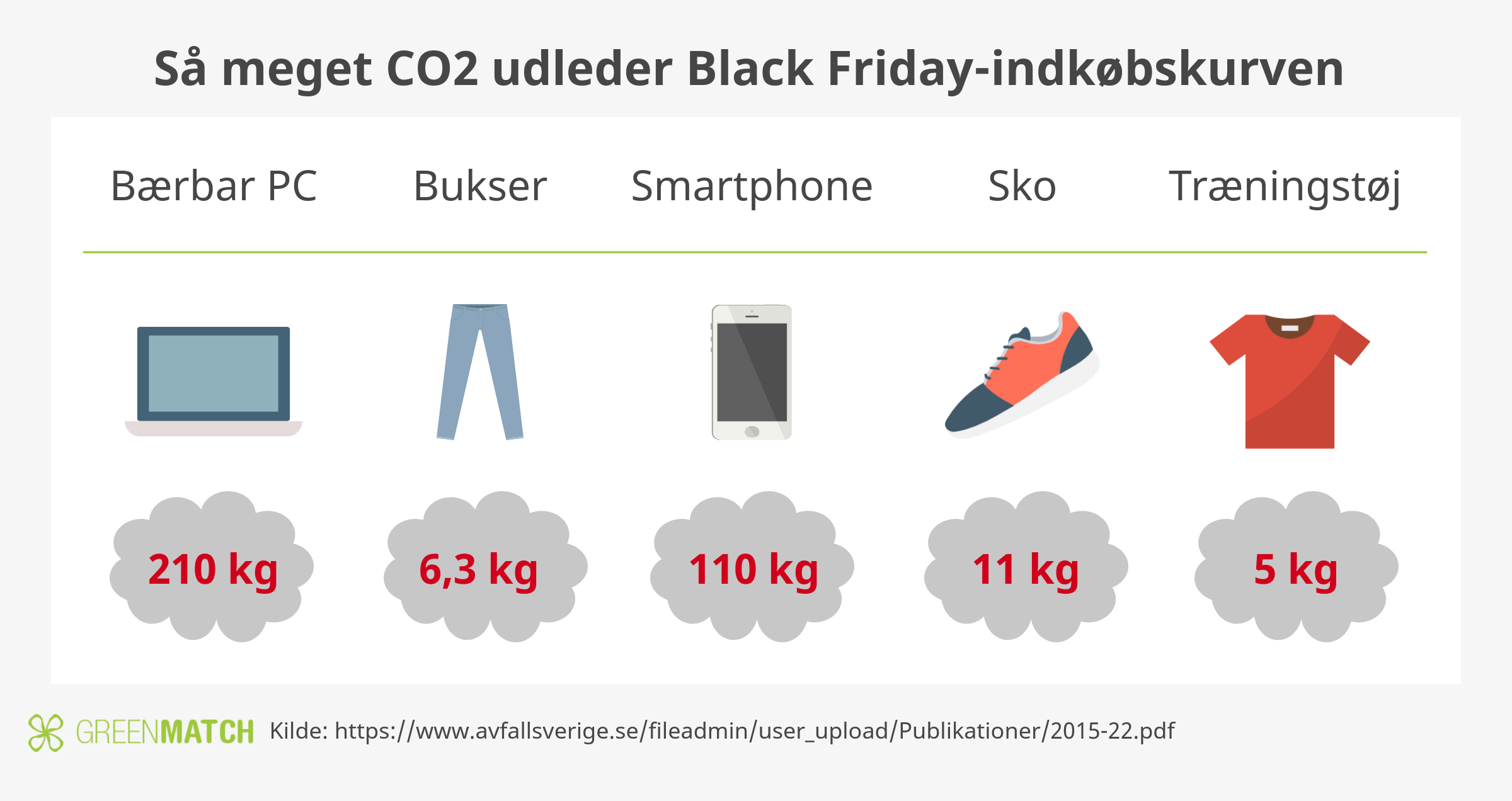 Så meget CO2 på Green Friday